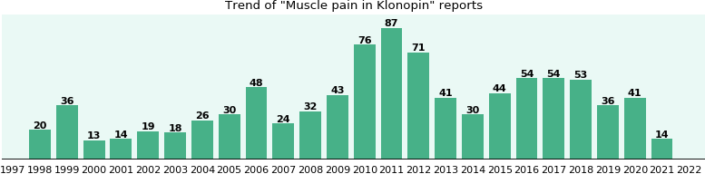 Could Klonopin cause Muscle pain?