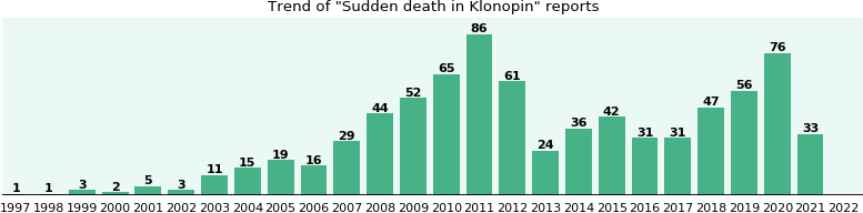 Could Klonopin cause Sudden death?