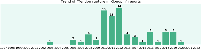 Could Klonopin cause Tendon rupture?