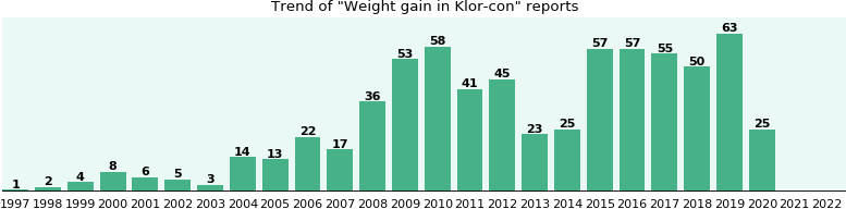 Will You Have Weight Gain With Klor Con Ehealthme