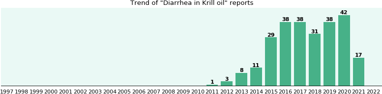 Could Krill oil cause Diarrhea?