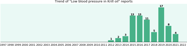 Could Krill oil cause Low blood pressure?