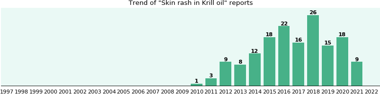 Could Krill oil cause Skin rash?