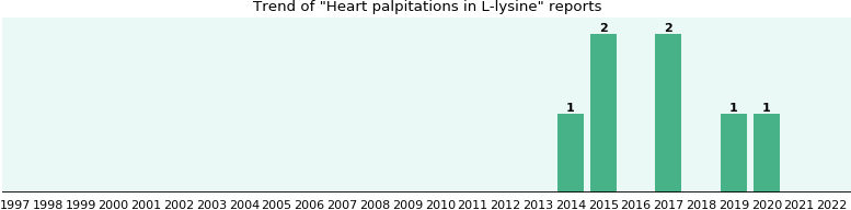 Could L-lysine cause Heart palpitations?