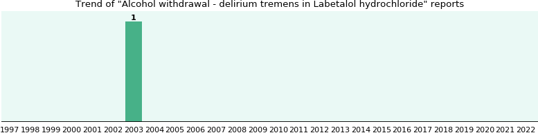 Could Labetalol hydrochloride cause Alcohol withdrawal - delirium tremens?