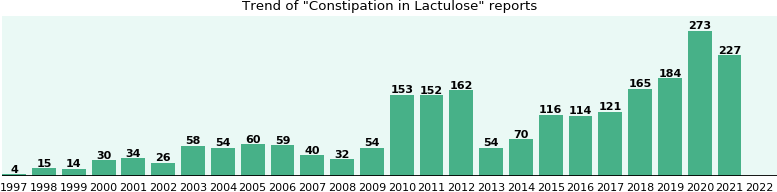 Could Lactulose cause Constipation?