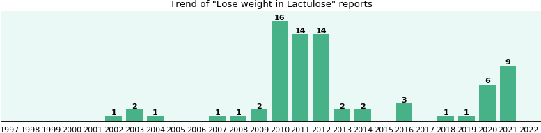 Could Lactulose cause Lose weight?