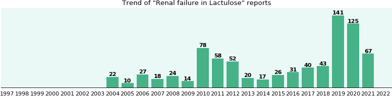 Could Lactulose cause Renal failure?