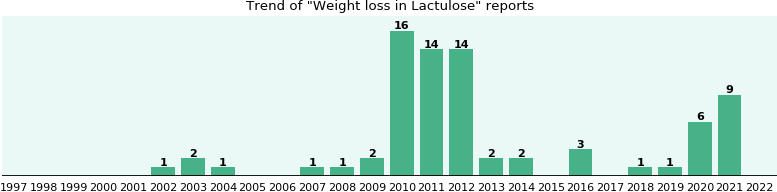 Could Lactulose cause Weight loss?