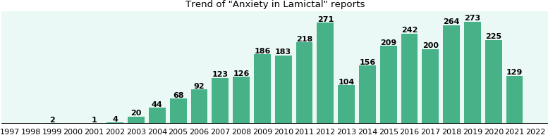 Could Lamictal cause Anxiety?