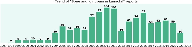 Could Lamictal cause Bone and joint pain?