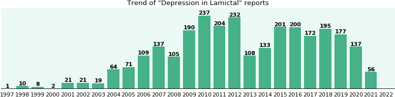 Could Lamictal cause Depression?