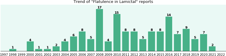 Could Lamictal cause Flatulence?
