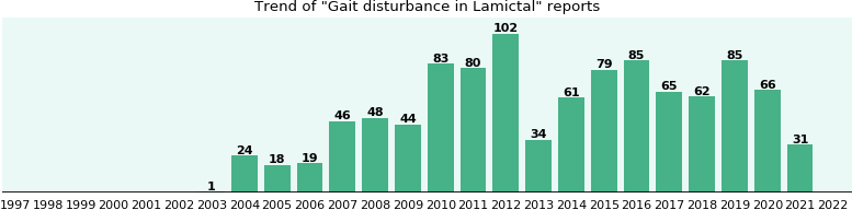 Could Lamictal cause Gait disturbance?
