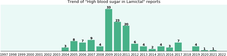 Could Lamictal cause High blood sugar?
