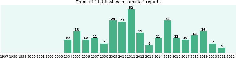 Could Lamictal cause Hot flashes?