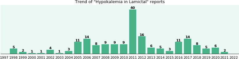 Could Lamictal cause Hypokalemia?