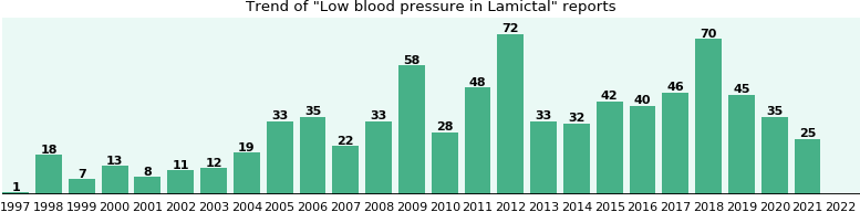 Could Lamictal cause Low blood pressure?