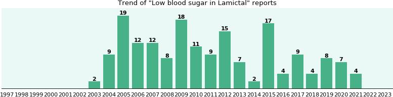 Lamictal And Increased Blood Sugar