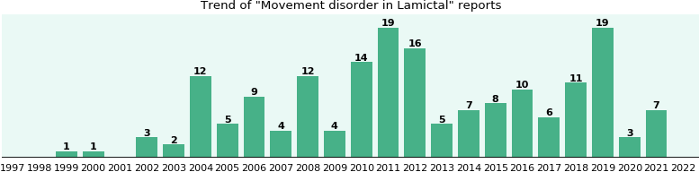 Could Lamictal cause Movement disorder?