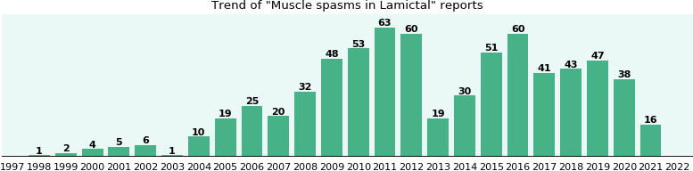 Could Lamictal cause Muscle spasms?