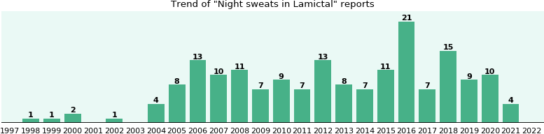 Could Lamictal cause Night sweats?