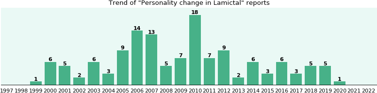 Will you have Personality change with Lamictal? - eHealthMe