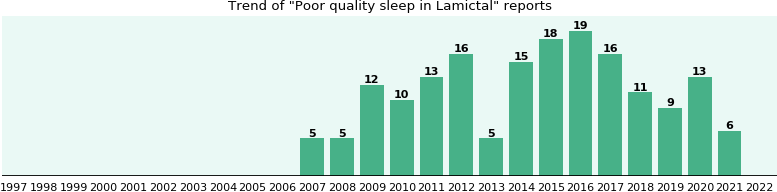 Could Lamictal cause Poor quality sleep?