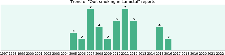 Tapering off lamictal