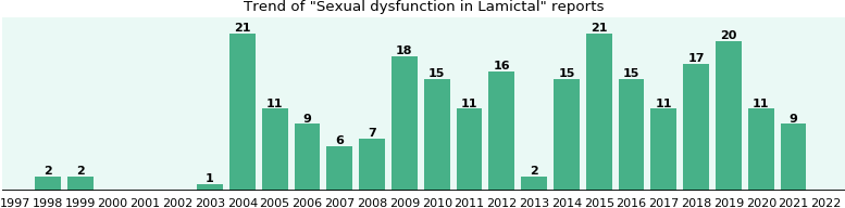 Could Lamictal cause Sexual dysfunction?