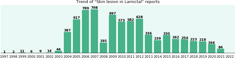 Could Lamictal cause Skin lesion?
