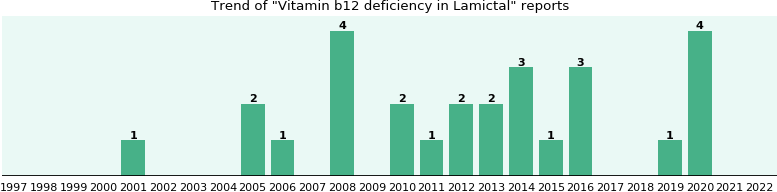 Will you have Vitamin b12 deficiency with Lamictal ...