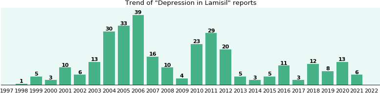 Could Lamisil cause Depression?