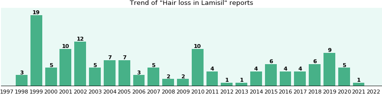 Will you have Hair loss with Lamisil - from FDA reports - eHealthMe