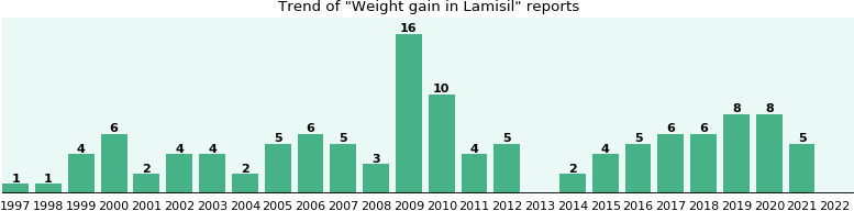 Could Lamisil cause Weight gain?