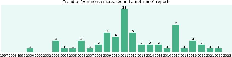 Lamotrigine ammonia