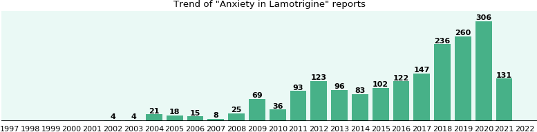 Could Lamotrigine cause Anxiety?