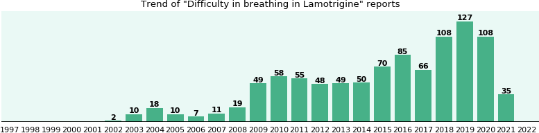 Could Lamotrigine cause Difficulty in breathing?