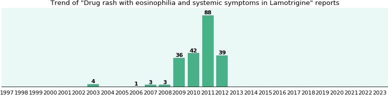 Lamotrigine Eosinophilia