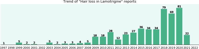 Will you have Hair loss with Lamotrigine - from FDA reports ...