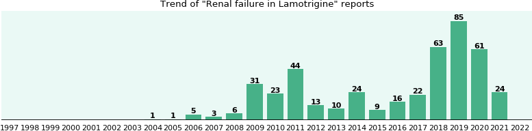 Could Lamotrigine cause Renal failure?