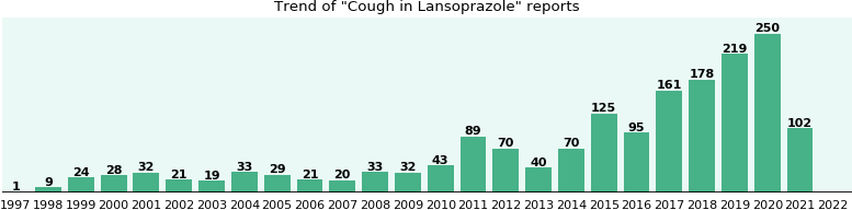 Could Lansoprazole cause Cough?