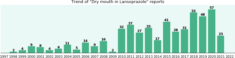Could Lansoprazole cause Dry mouth?