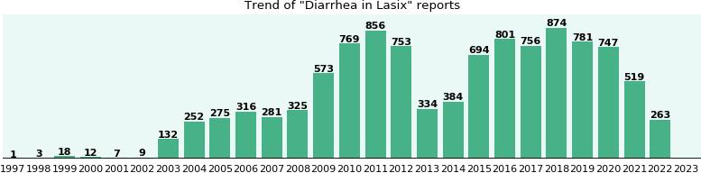 Fda Report Lasix