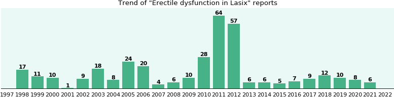 Could Lasix cause Erectile dysfunction?