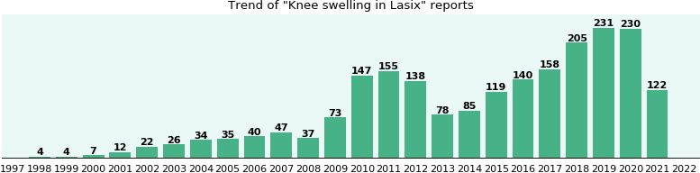 Could Lasix cause Knee swelling?