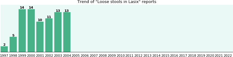 Could Lasix cause Loose stools?