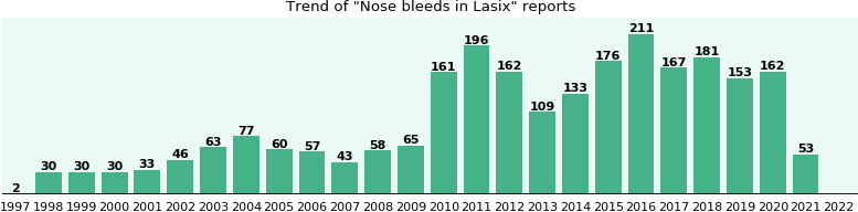 Could Lasix cause Nose bleeds?