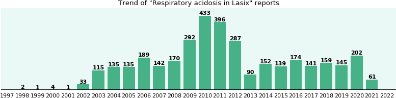 can discontinuing lasix cause breathlessness