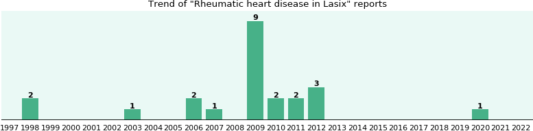 Could Lasix cause Rheumatic heart disease?